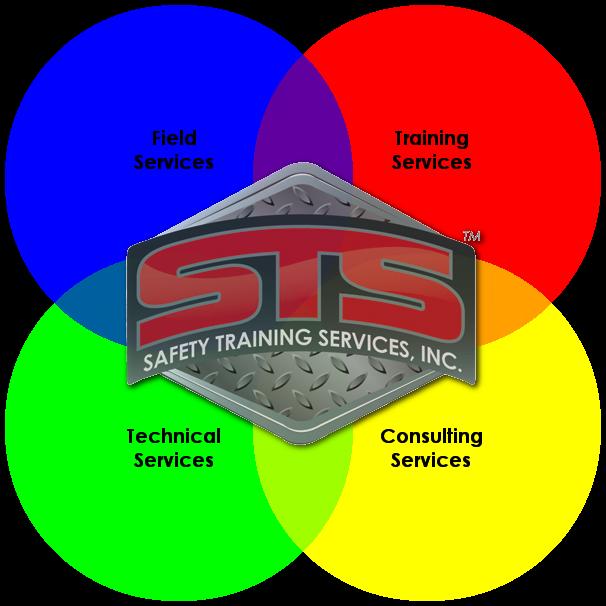Safety Training OSHA
