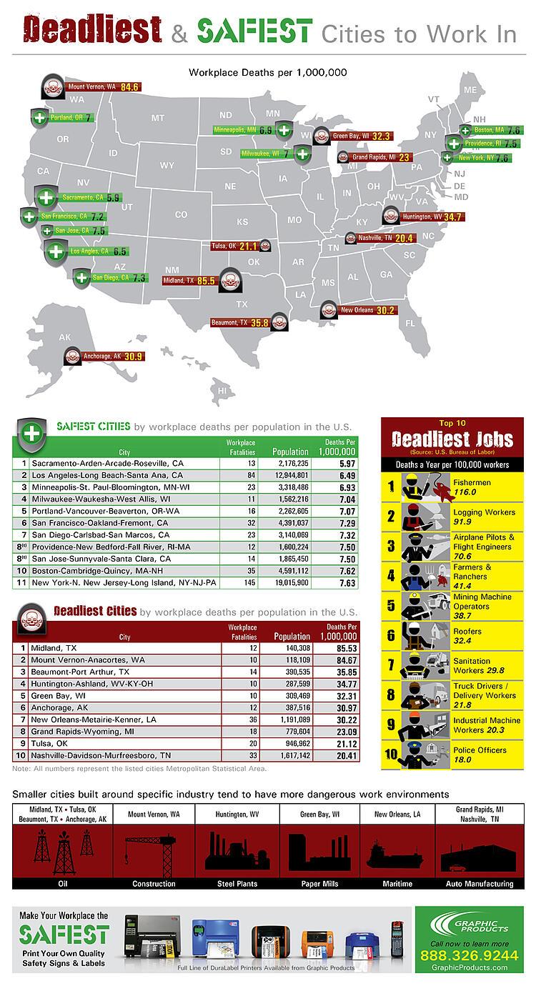 Deadliest Jobs Infograph