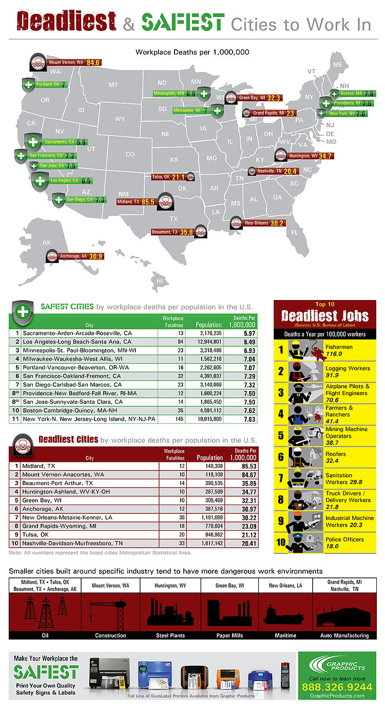 Deadliest Jobs Infograph