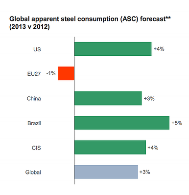 Steel Industry Growth, safety in the steel industry
