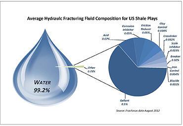 fracking safety, is fracking safe, fracking, what is fracking