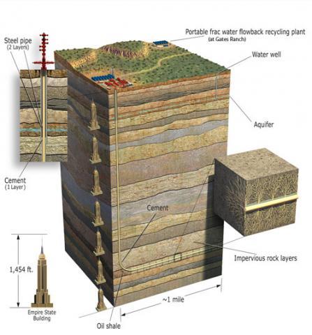 Fracking safety, what is fracking, is fracking safe